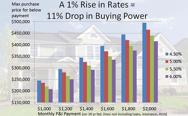 buying-power