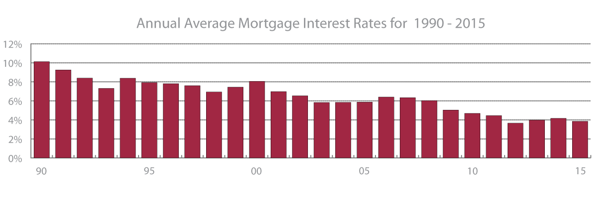 mortgage-rates-1990-2015