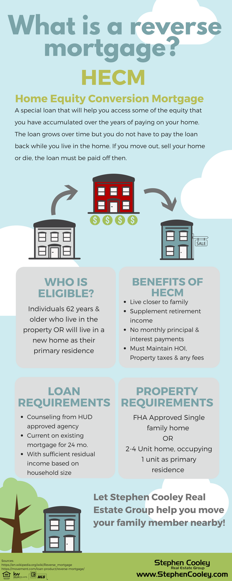 pictures What Is a Reverse Mortgage