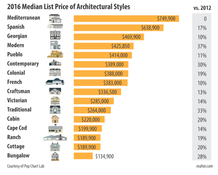 Nashville area examples of the most popular and fastest for What is architectural style
