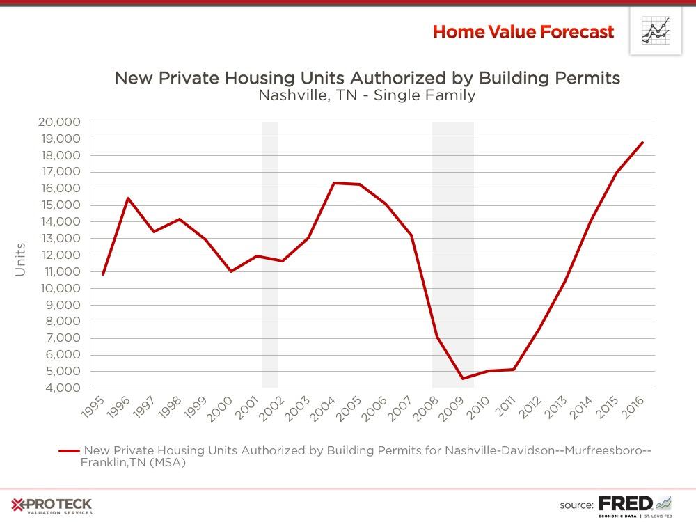 home-value-forecast-nashville