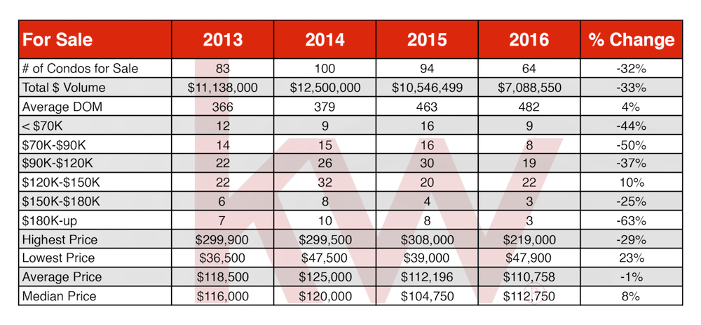 Angel Fire Real Estate 2016 Condos For Sale Chart