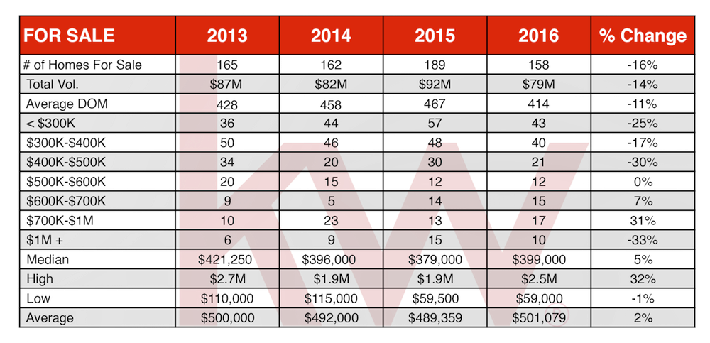 Angel Fire Real Estate 2016 Homes For Sale Chart