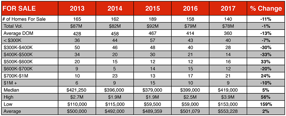 Chart of the number of Homes for sale for the Angel Fire, NM 2017 Real Estate market report by Chisum Really Group