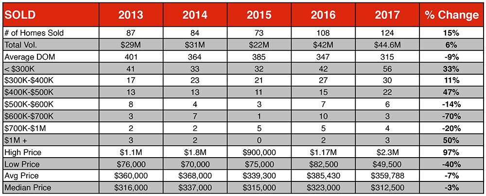 Chart of the Homes Sold for the Angel Fire, NM 2017 Real Estate market report by Chisum Really Group