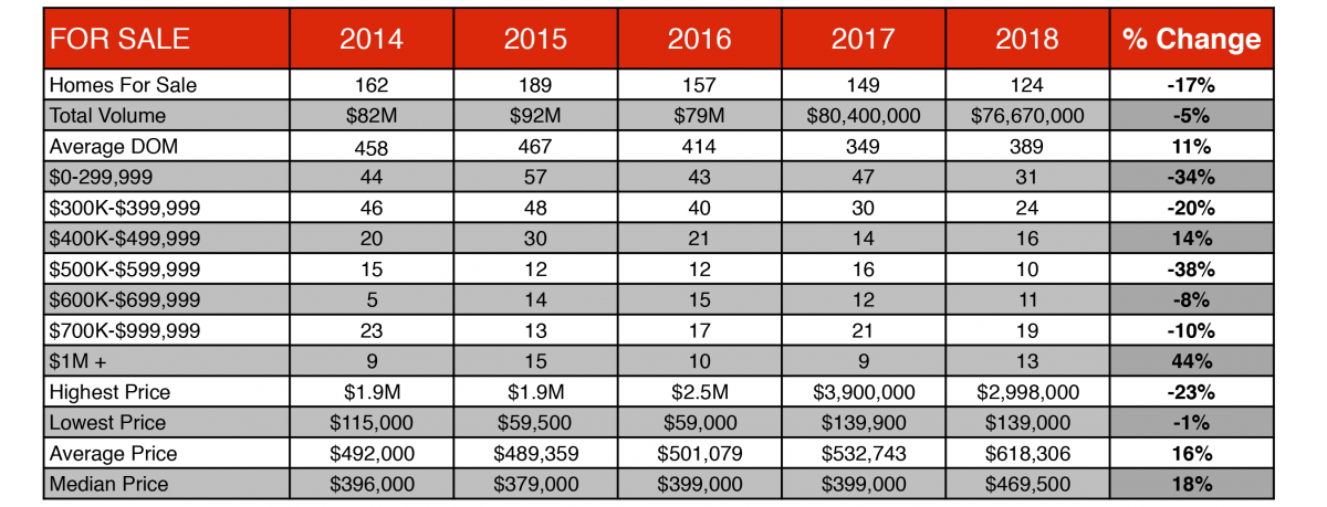 Historical table showing the number of homes for sale in Angel Fire