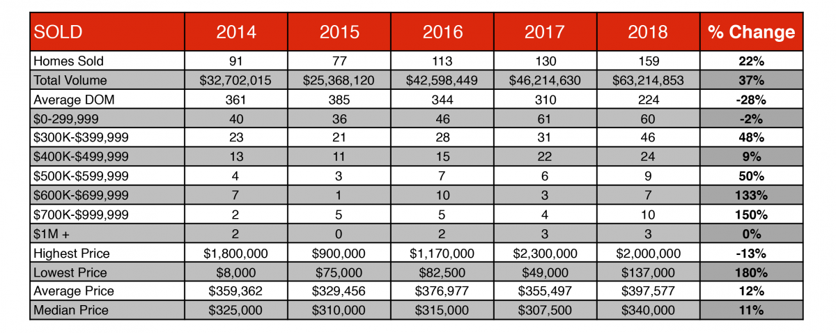 Historical table showing the number of homes sold in Angel Fire