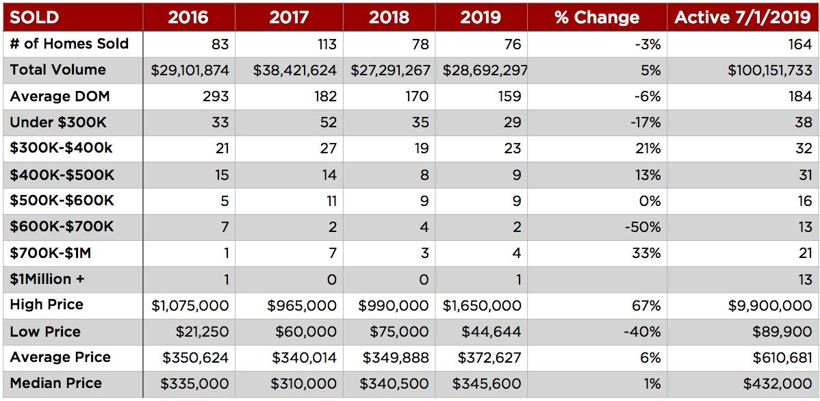 Data chart 2019 market report Taos New Mexico