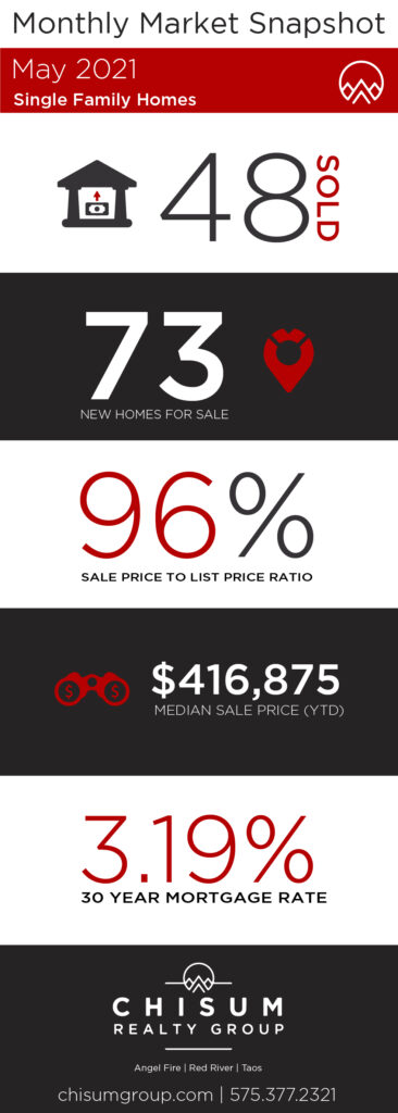 Monthly Market Snapshot May 2021 Single Family Homes 48 Units Sold 73 New Homes for Sale 96% Sale Price to list price ratio $416.875 Median Sale Price (YTD) 3.19% for a 30 Year Mortgage
