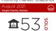 August 2021 Market Snapshot