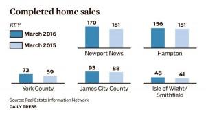 home chart