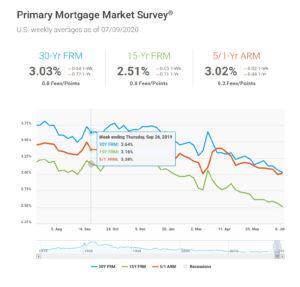 Morgage rates