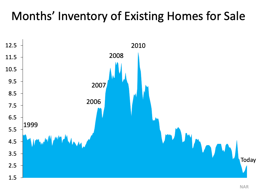 Inventory of existing homes for sale