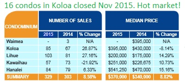 South shore condos jump sales home land selling sell listings kauai real estate