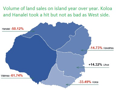 land sales down 2015 koloa and hanalei real estate lower vacant dirt building