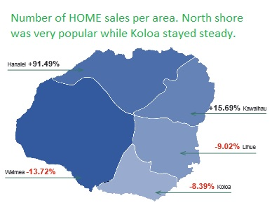 Kauai Home Sales south shore real estate selling seller sell buying houses home poipu 96756 koloa