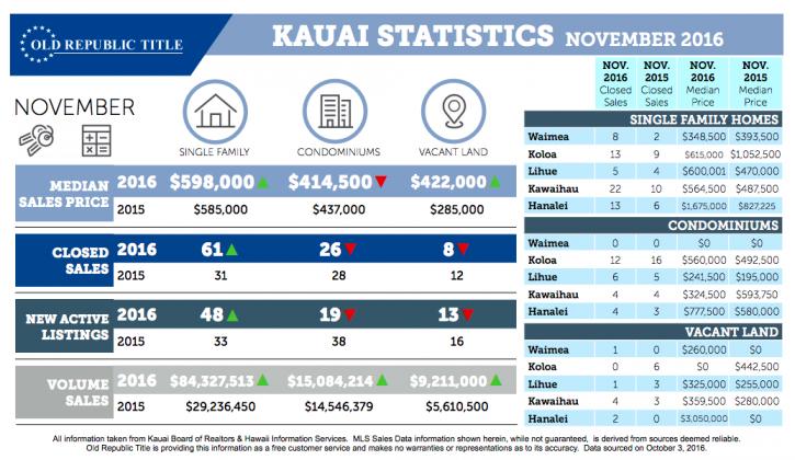 kauai real estat Market info