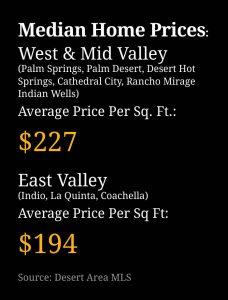 Median Home Prices Coachella Valley