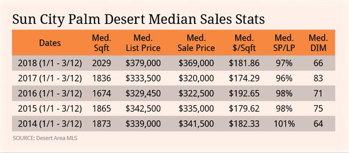 SCPD Median Stats