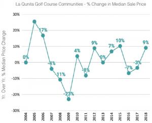 La Quinta Median Home Price Change 2018