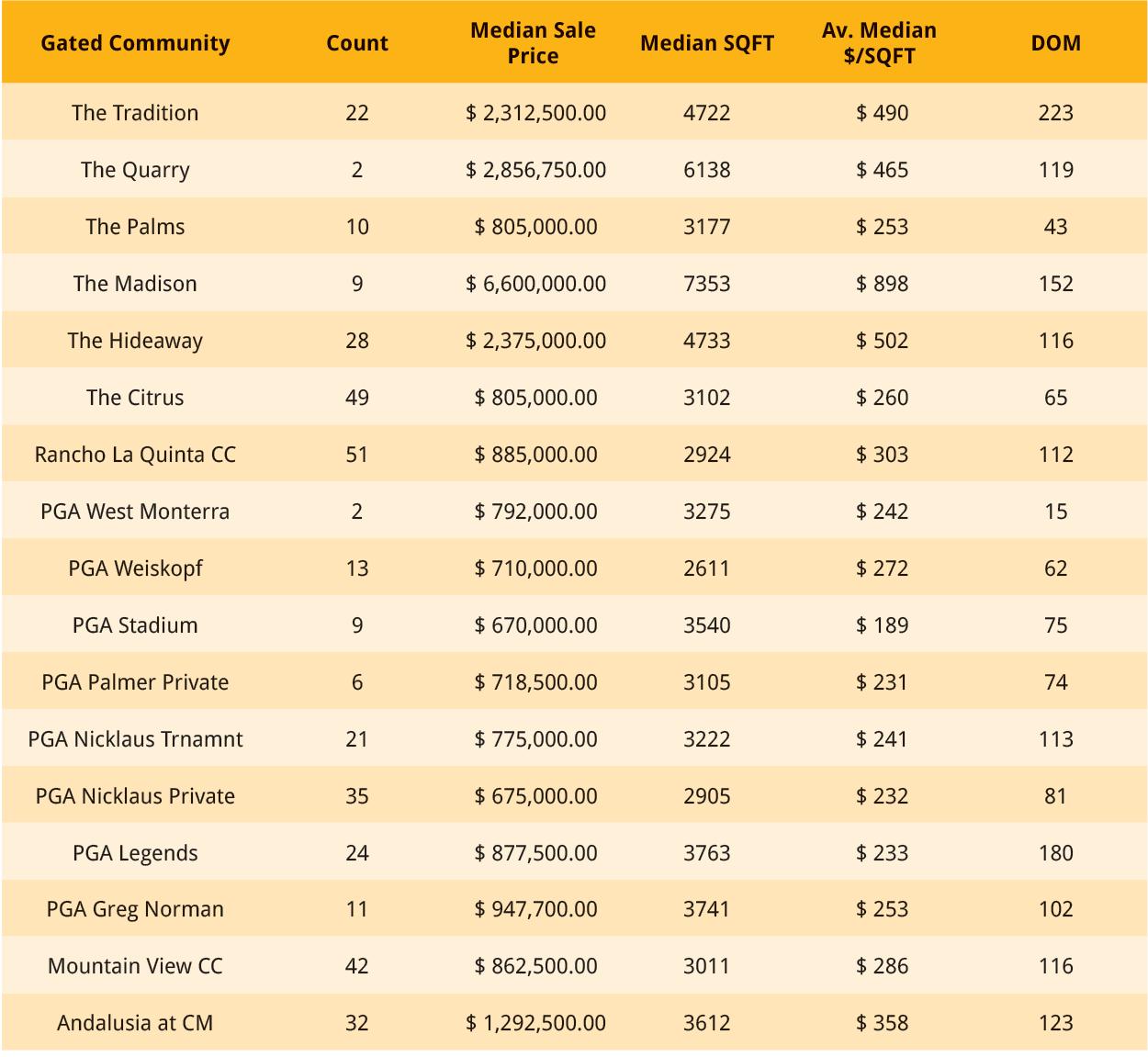 Home Prices La Quinta 2018 table