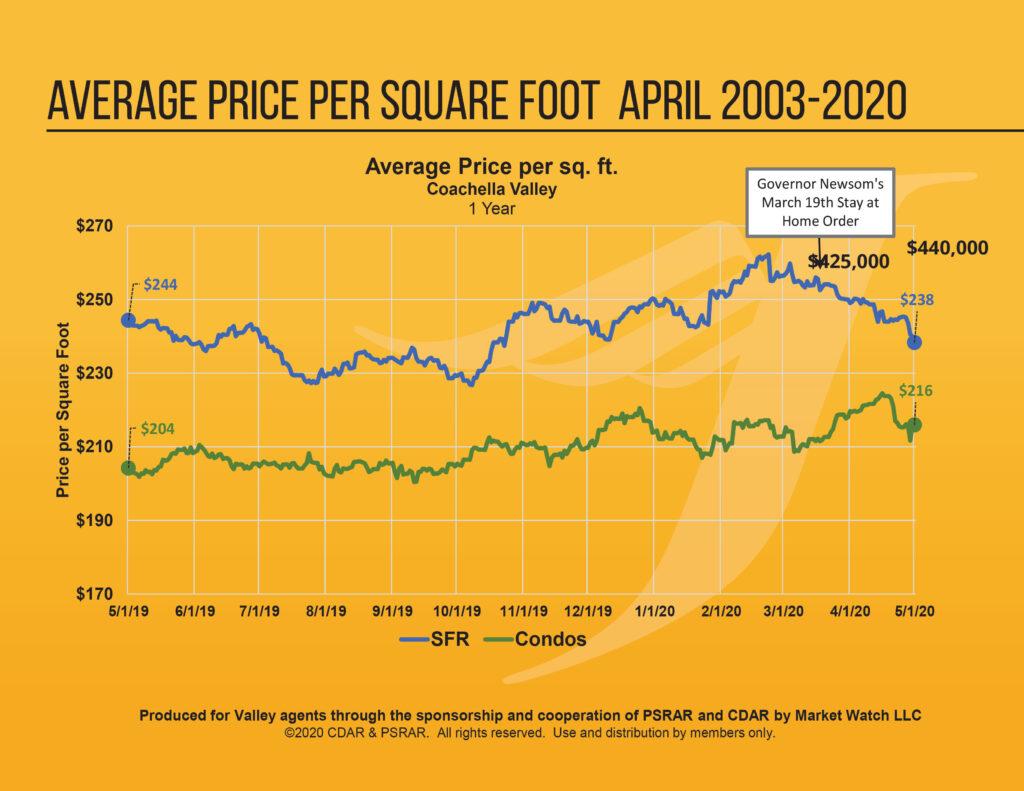 Average Price Per Square foot in Coachella Valley