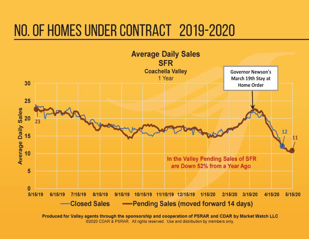 Coachella Valley Home Sales