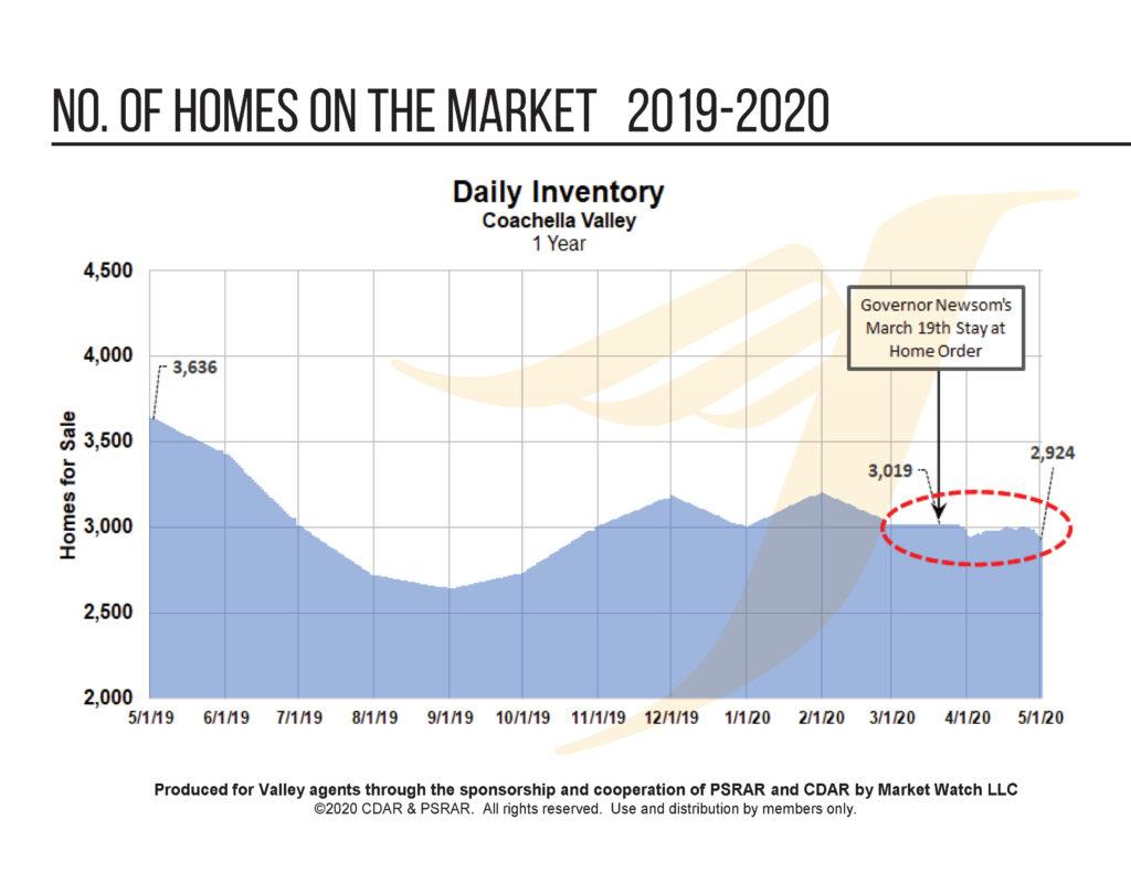 Coachella Valley Real Estate Inventory