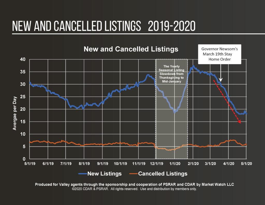 Coachella Valley Housing Statistics