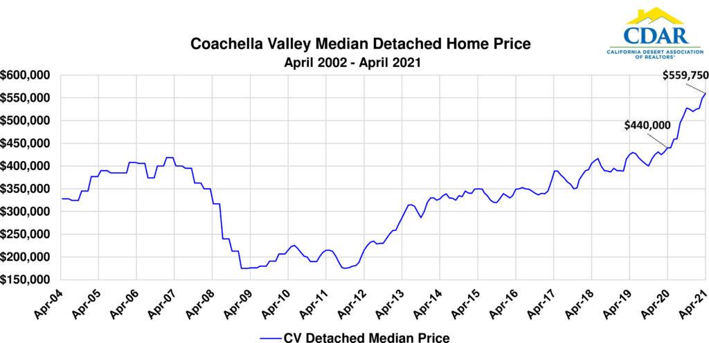 Coachella Valley Median Detached Home Price