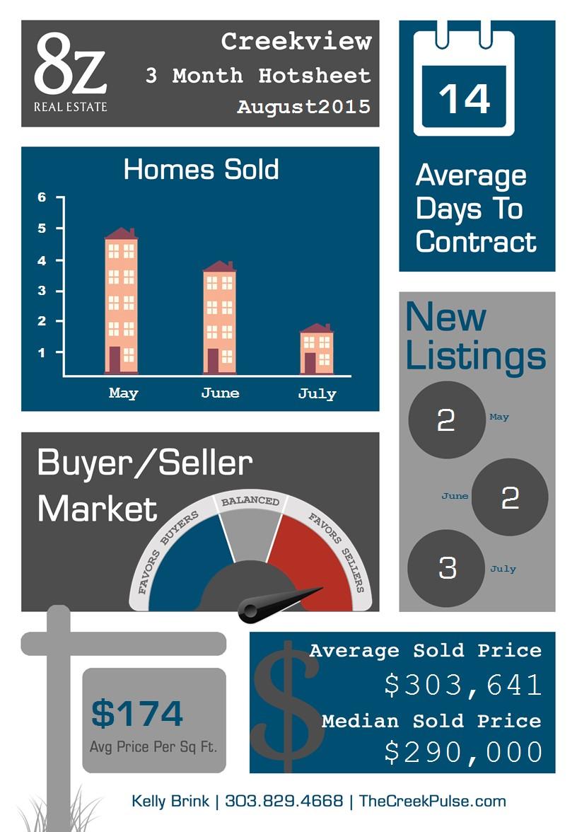 2015 8. Aug - Creekview infographic