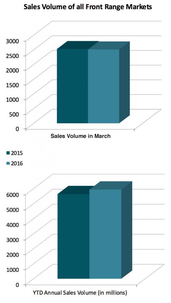 graph 1 front range april
