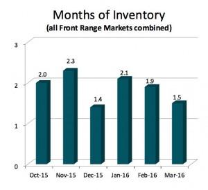 graph 2 front range april