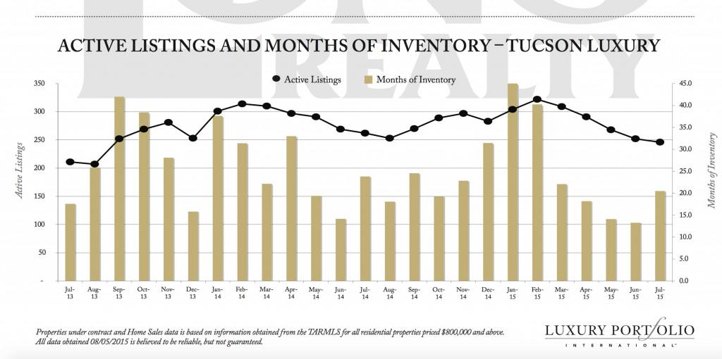 Tuson Luxury Market August 2015
