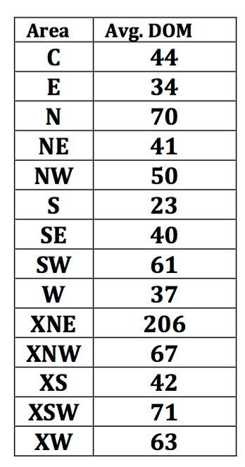 tucson-average-days-on-market-nov-2016