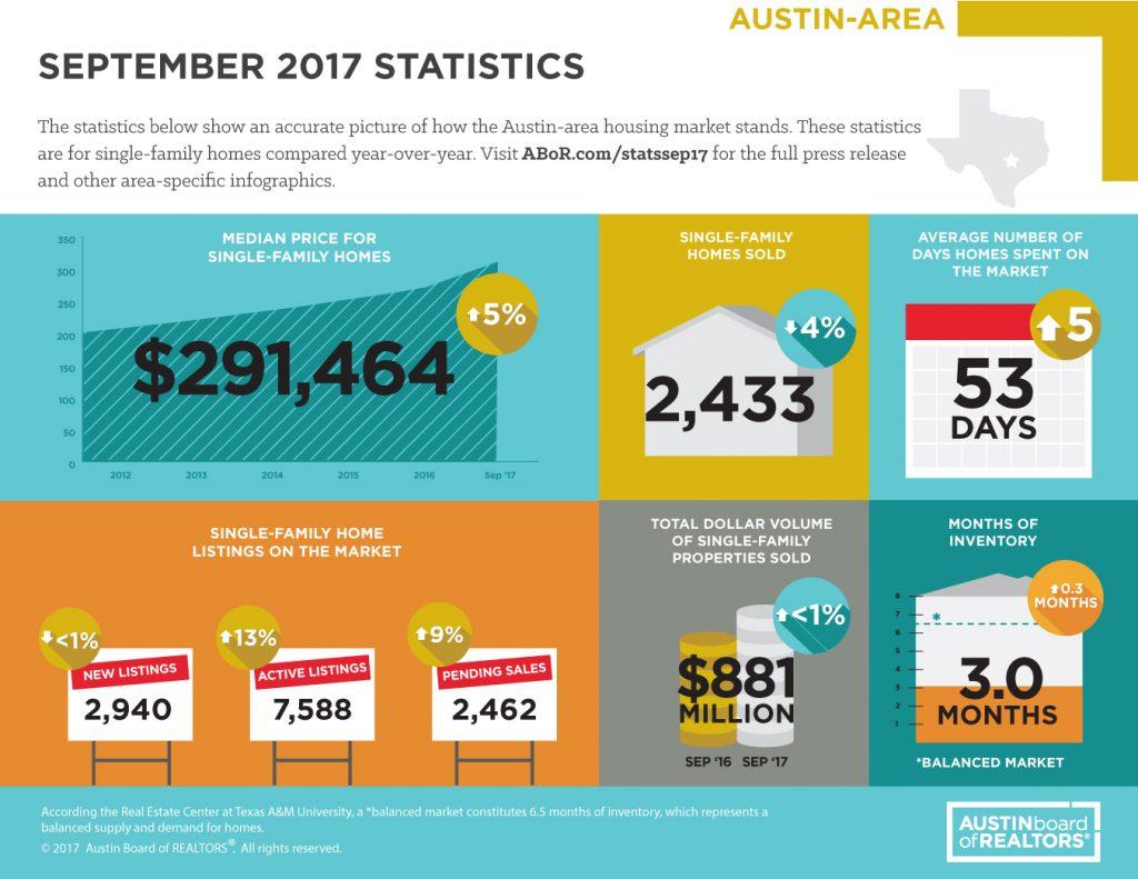 September Austin Real Estate Market Statistics