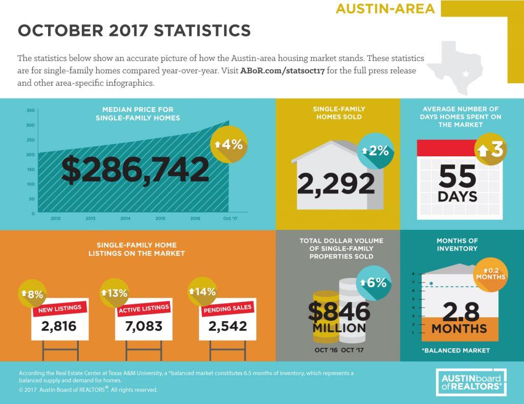 Austin Area Market Statistics