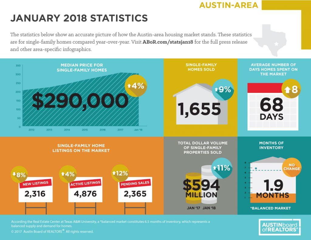 Austin Real Estate Market Statistics: January 2018