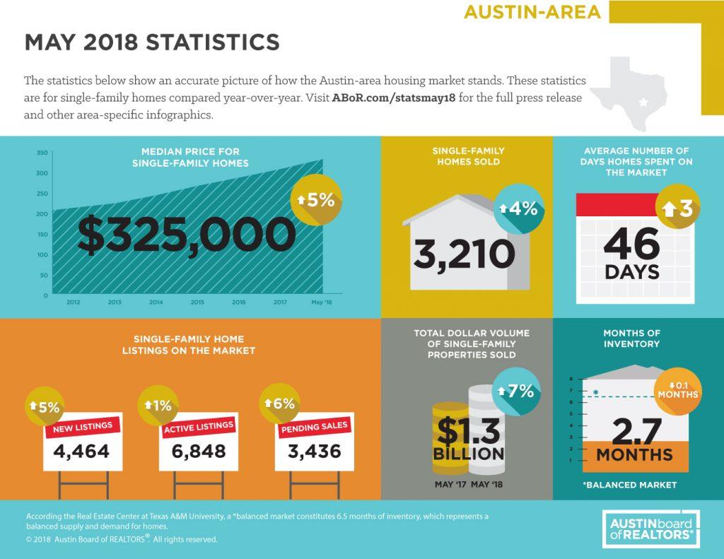 Austin Area Market Statistics May 2018