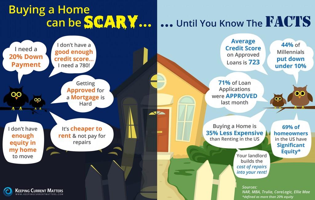 homebuying scary