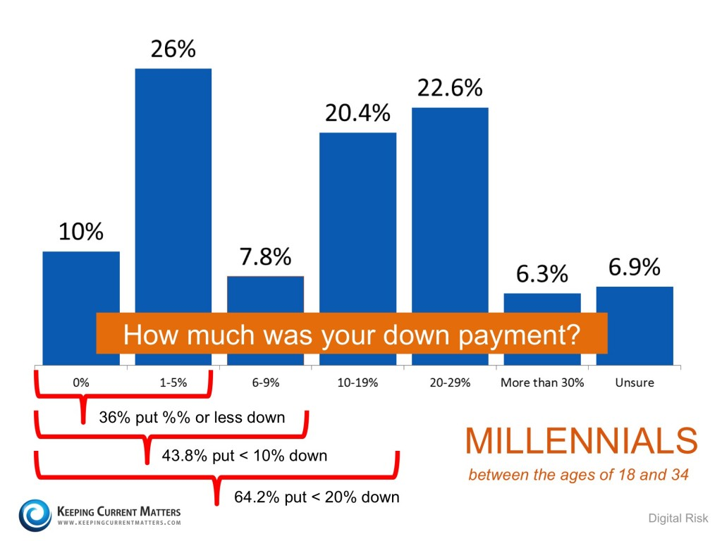 avg downpayment millenials