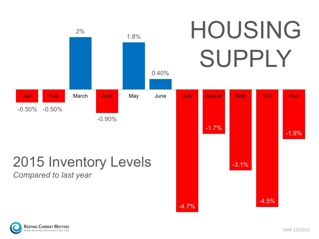 2015 inventory lvls
