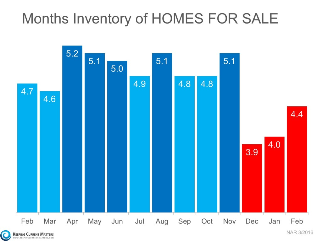 Inventory-KCM 201603