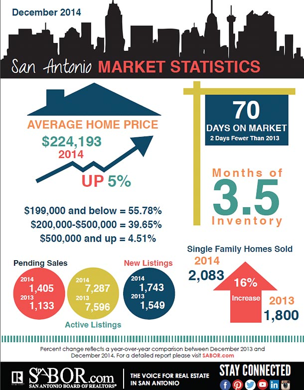 mkt-stats-graphic-1214sm