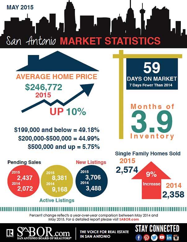 SA- MAy stats
