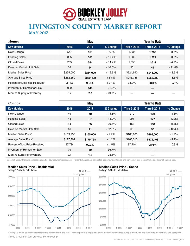 May 2017 Stats