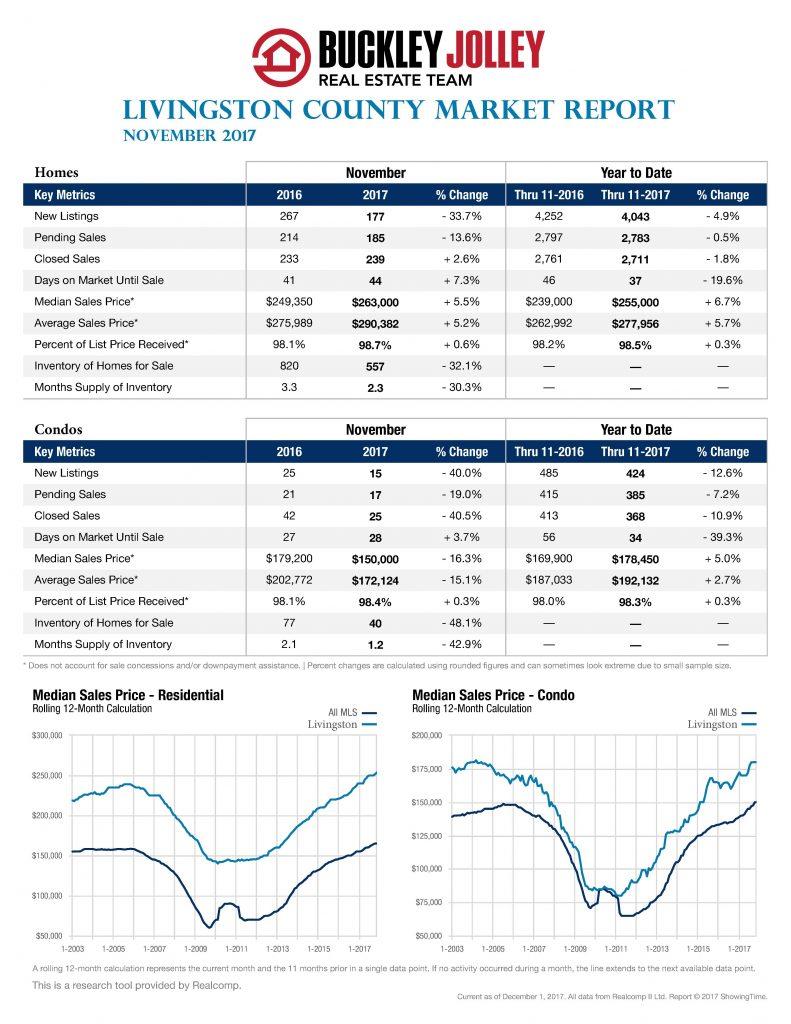 Nov. 2017 Stats