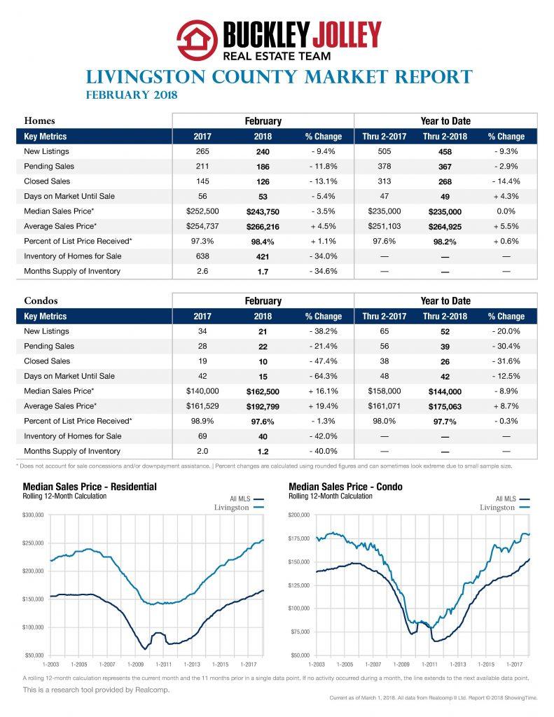 February 2018 Sales Stats