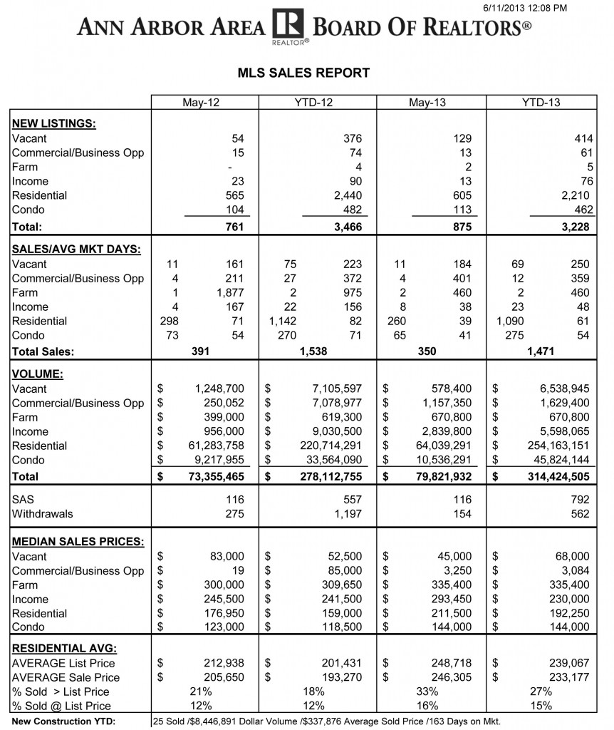 May 2013 Stats-2