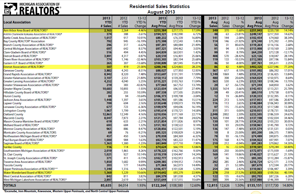 MAR August 2013 Statistics